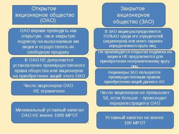 Отличие регистрации ооо и зао форма заявления 11001 регистрация ооо